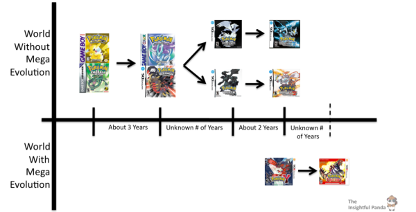 Pokemon Multiverse Timeline