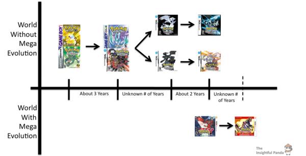 Pokemon Multiverse Timeline