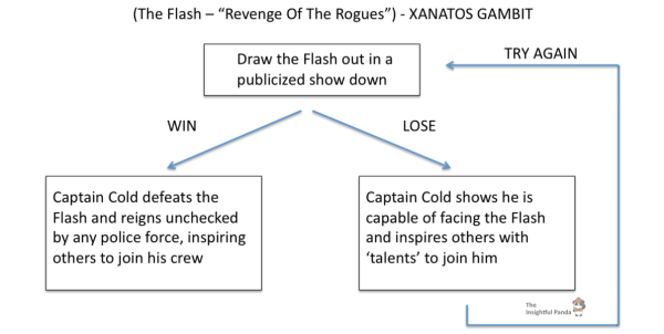 The Flash Xanatos Gambit Revenge Of The Rogues