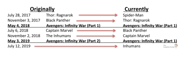 Marvel Phase 3 Changes