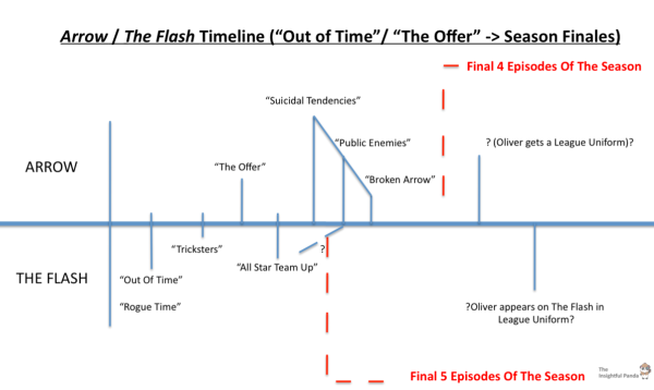 Arrow The Flash Messed Up Timeline