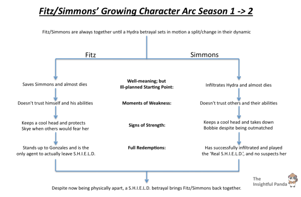 FitzSimmons Character Growth