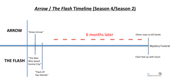 Arrow Season 4 Flash Season 2 Timeline v1.0