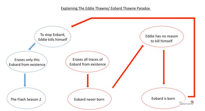 Eddie Thawne Eobard Flash Paradox
