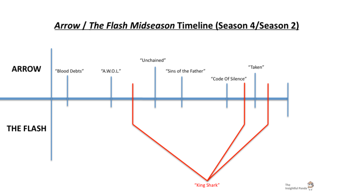 Arrow Flash Midseason 4 : 2 Timeline