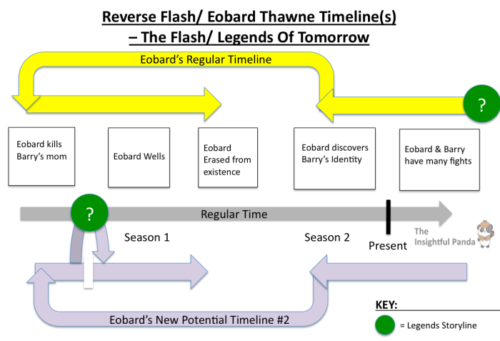 reverse-flash-timelines-eobard-thawne-the-flash-legends-of-tomorrow