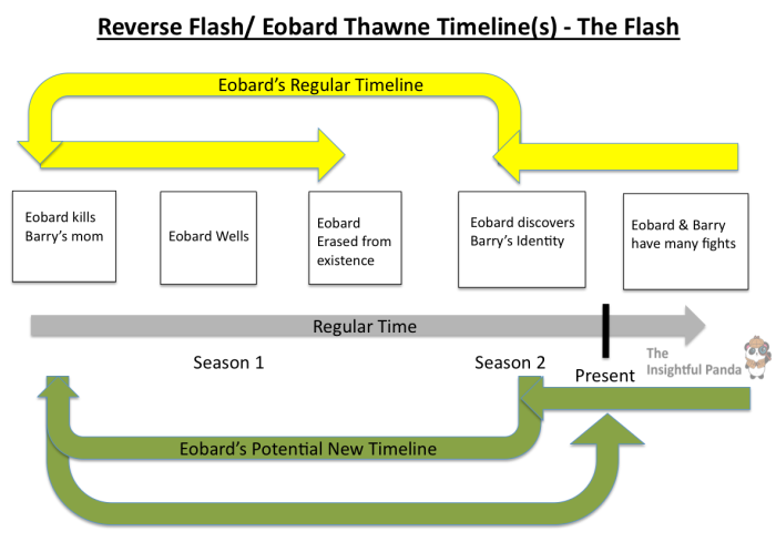 reverse-flash-timelines-eobard-thawne-the-flash